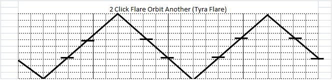 2クリックフレアアナザー(2 Click Flare Another)=2クリックフレアの変形型