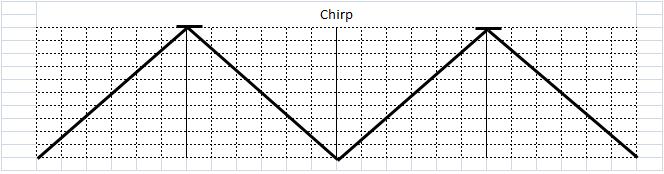 チャープスクラッチ♠(Chirp Scratch)
