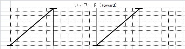 フォワードスクラッチ ♠(Foward Scratch)