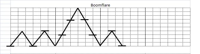 ブームフレアスクラッチ(Boomflare Scratch)