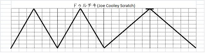ドゥルチキ(Joe Cooley Scratch)